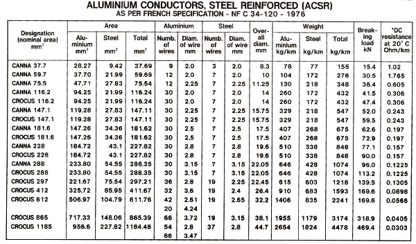 ACSR Conductors As Per IEC 1089 91 Type A1 S2 A